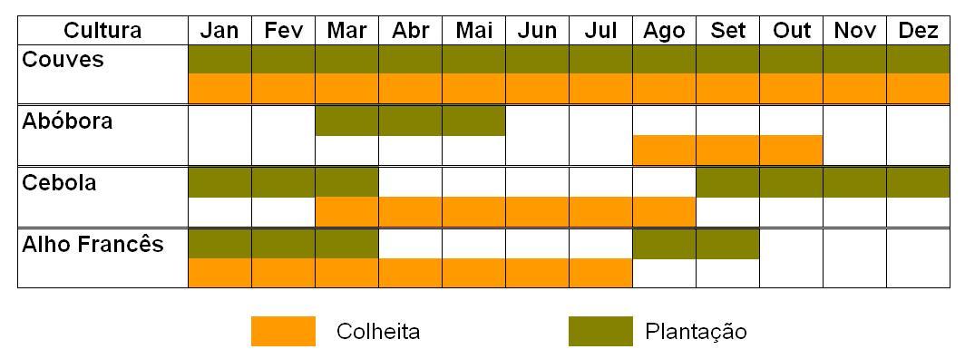 http://www.louricoop.com/wp-content/uploads/2014/02/calend%C3%A1rio-de-planta%C3%A7%C3%A3o.jpg