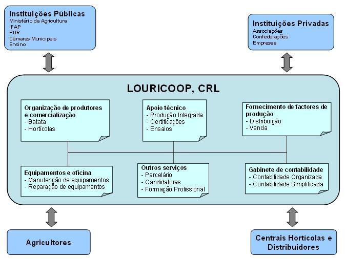 http://www.louricoop.com/wp-content/uploads/2014/02/org-louricoop.jpg